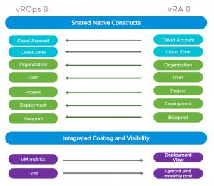 vRealize Operations to vRealize Automation integrations