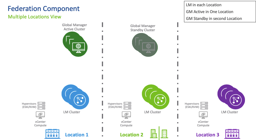 VMware NSX-T Launches - Federation Component