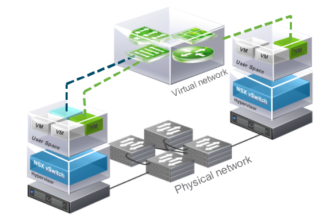 Connected Virtual and Physical Networks