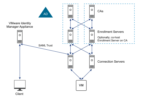 VMware Horizon View 7 Architecture