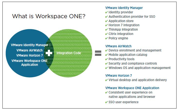 Capabilities of Workspace ONE