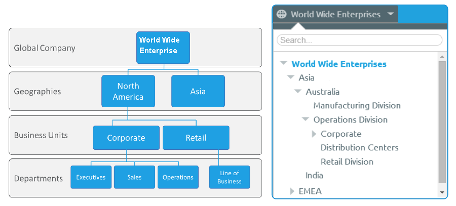 Multi-tenancy map of the World-Wide Enterprise Pic3