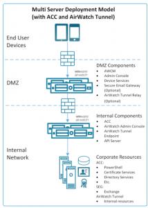 On-Premise deployment of AirWatch EMM