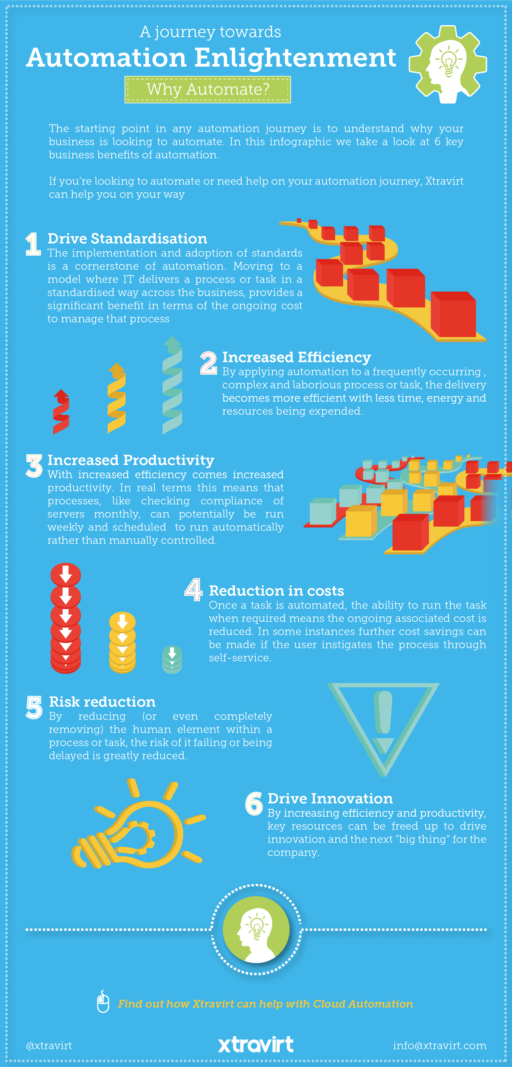 A journey towards Automation Enlightenment, Why Automate? Infographic