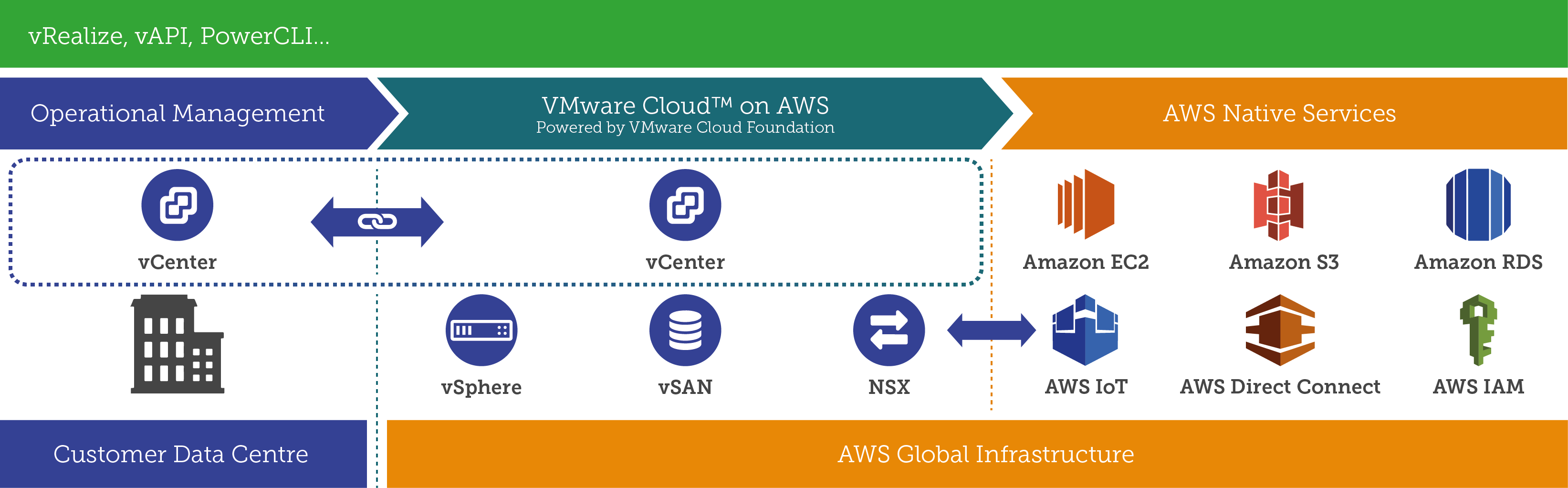 VMware Cloud Services - VMware Cloud on AWS - Xtravirt