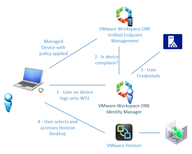 Endless options with VMware Horizon and VMware Workspace ONE