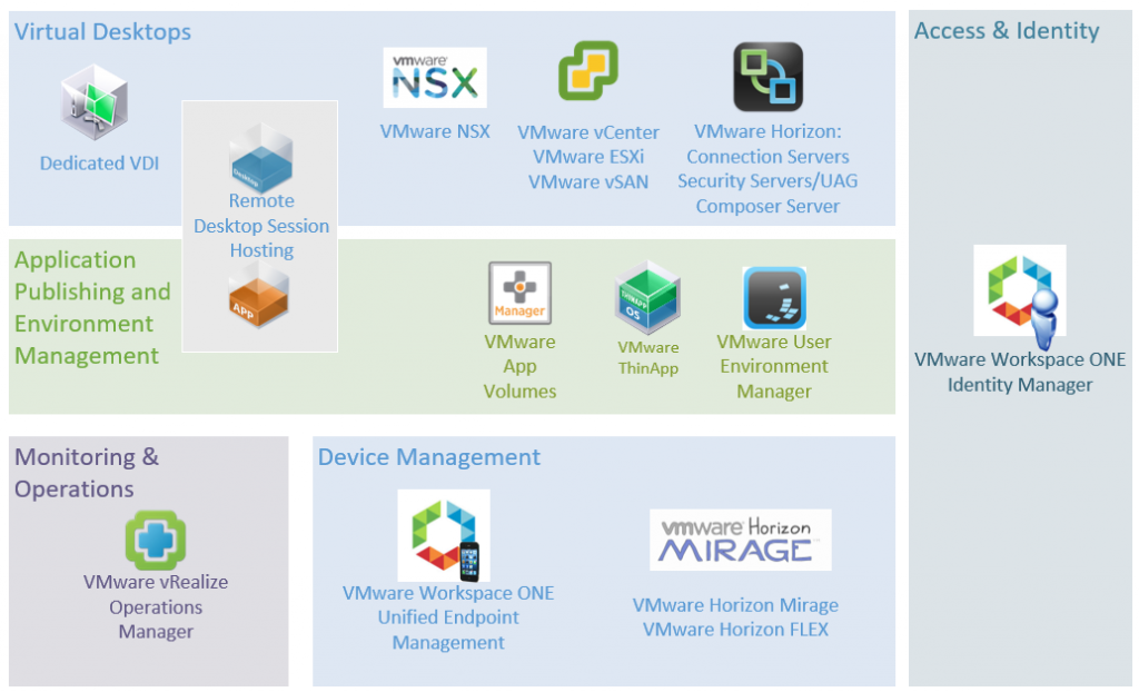 VMware Components that could be deployed -Pic1