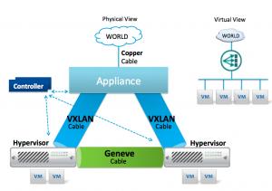 GENEVE and VXLAN diagram
