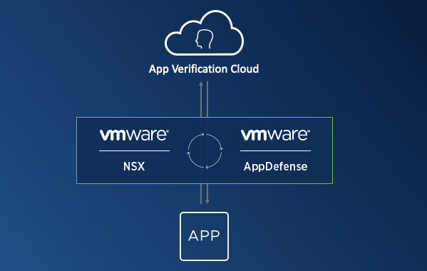 The make up of VMwares Service-Defined Firewall