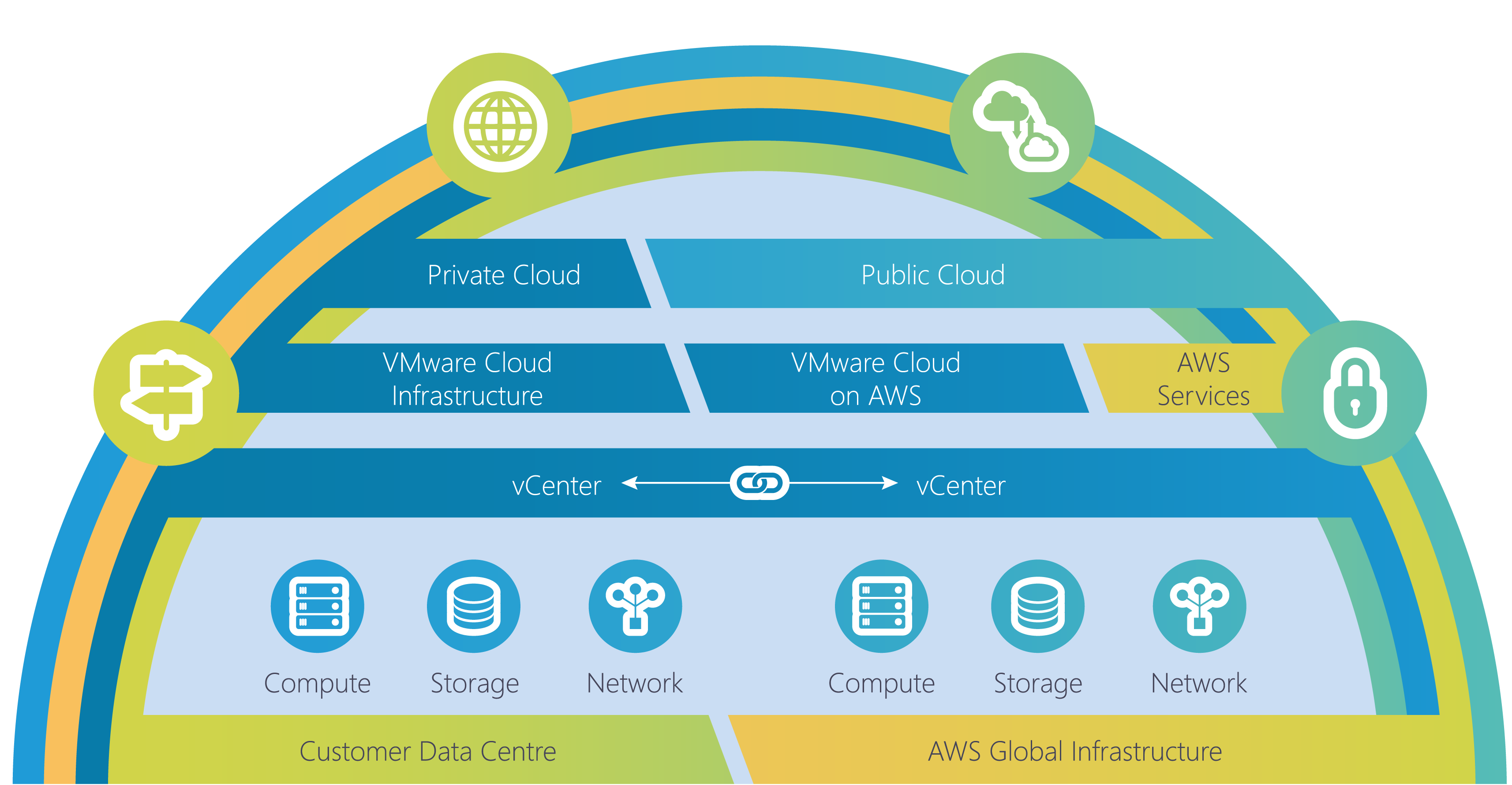 A guide to VMware Cloud on AWS Hybrid Cloud Model Diagram