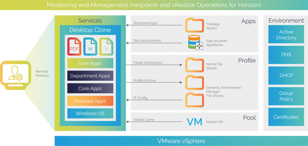 A VDI solution breaks out the OS layer from the Application and the data