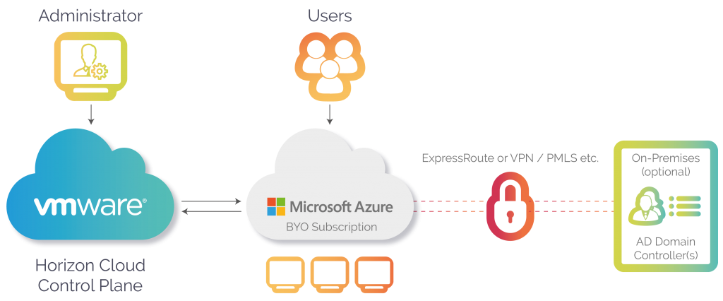Digital Workspace Options business continuity Desktop as a Service served by Horizon Cloud on Microsoft Azure