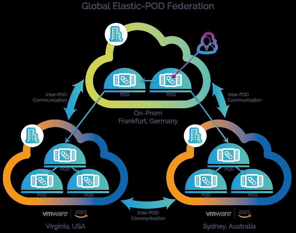 Global Elastic-POD Federation