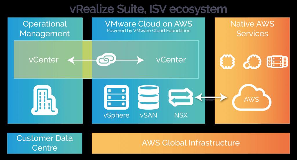 vRealize Suite ISV ecosystem