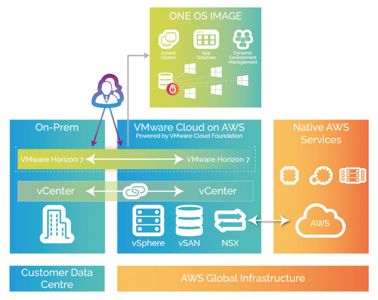 VMware Horizon on VMware Cloud on AWS