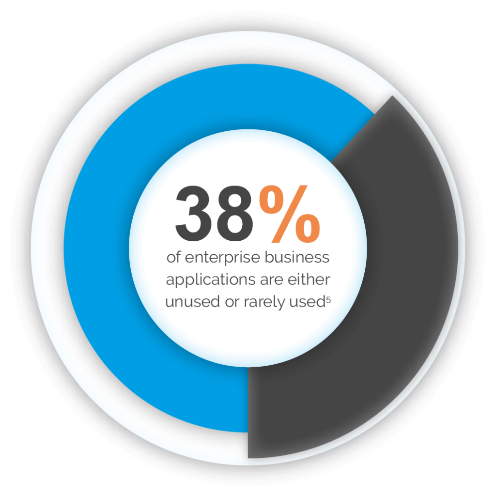 38 percent of enterprise business applications are eith unused or rarely used