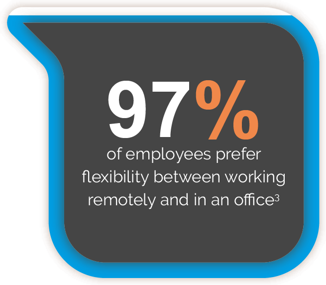 97 percent of employees prefer flexibility between working remotely and in an office