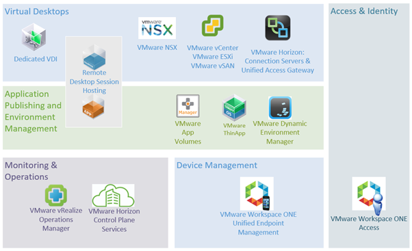 VMware Components that can be deployed in a solution