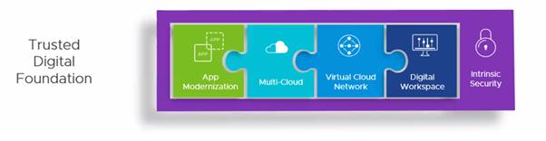 Trusted-Digital-Foundation_App-Modernisation   -  Multi-Cloud Virtual - Cloud Network - Digital Workspace - Intrinsic Security
