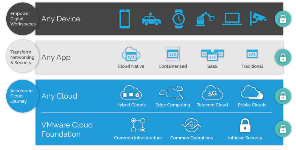 How VMware Cloud Foundation fits within your architecture