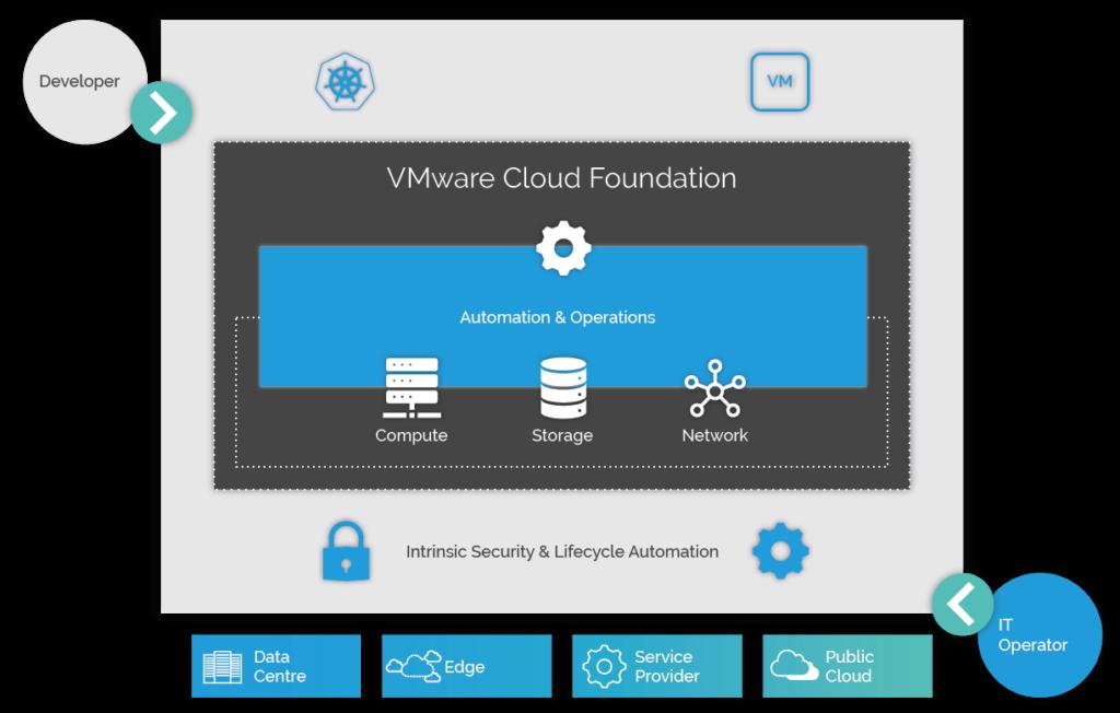 VMware Cloud Foundation's capabilities
